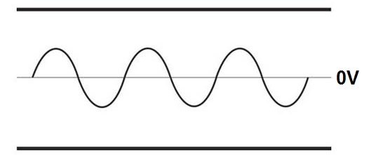 Pure Sine Wave Form