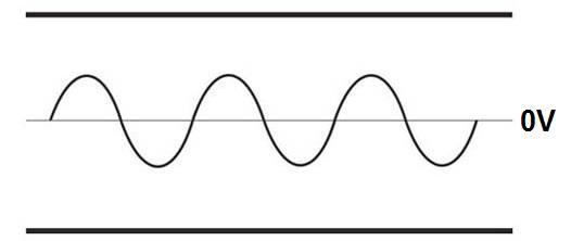 Pure Sine Wave Form